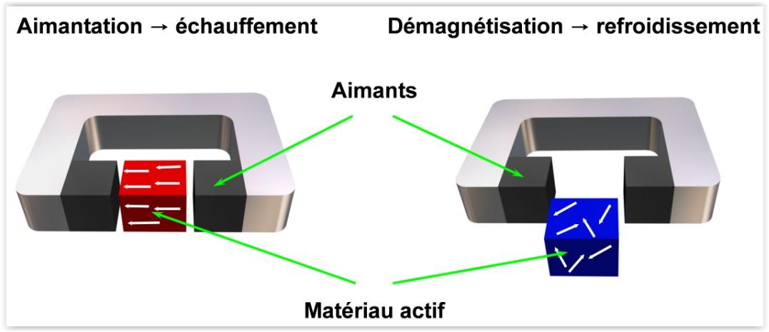 Illustration de l'effet magnétocalorie