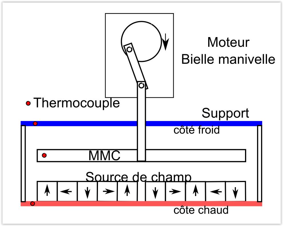 Synoptique du prototype de démonstration de l'EMC