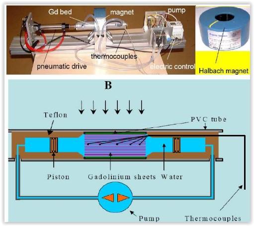 Exemple de système AMR avec des plaques de Gadolinium comme MMC