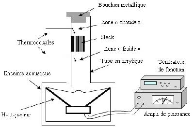 Schéma de principe d'un frigo acoustique