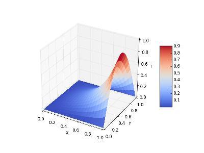 Exemple de résultat obtenu en TP - distribution de température dans un domaine 2D