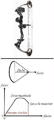 Un arc à poulies (haut) et force en fonction de la flèche (bas).